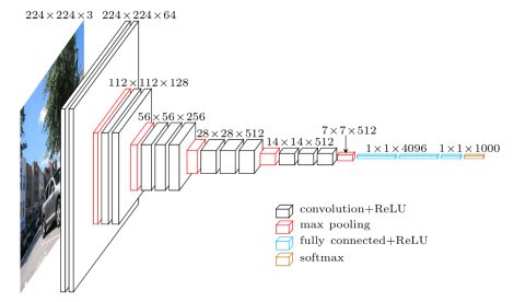 Architecture of VGG16